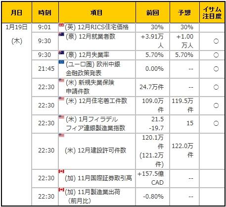 経済指標20170119