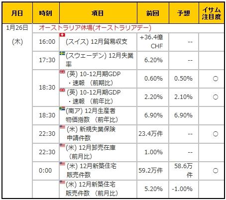 経済指標20170126