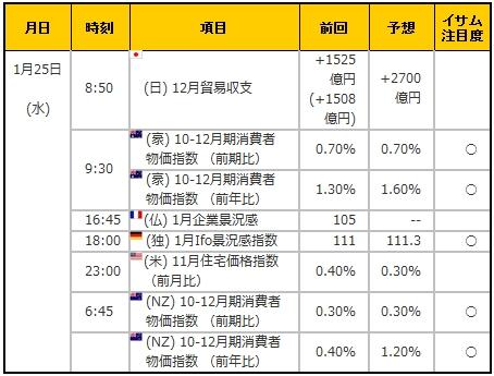 経済指標20170125