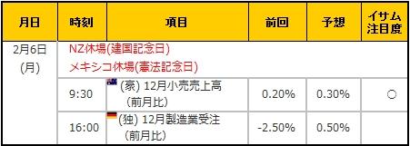 経済指標20170206