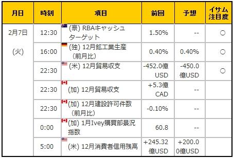 経済指標20170207