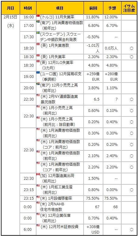 経済指標20170215