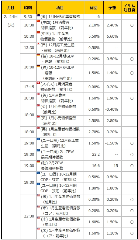 経済指標20170214