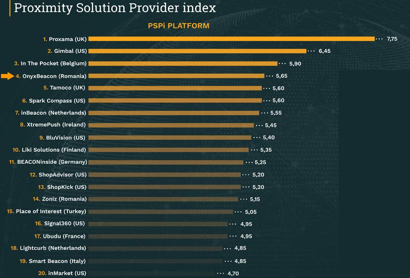 Onyx Beacon がProximity Solution Provider世界ランク第4位を獲得!