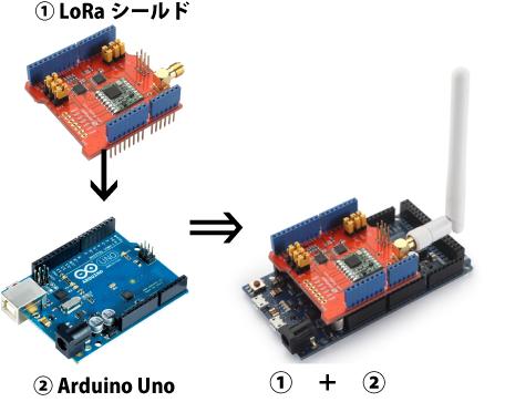 ArduinoとIoTセンサーノードLoRa miniの関係