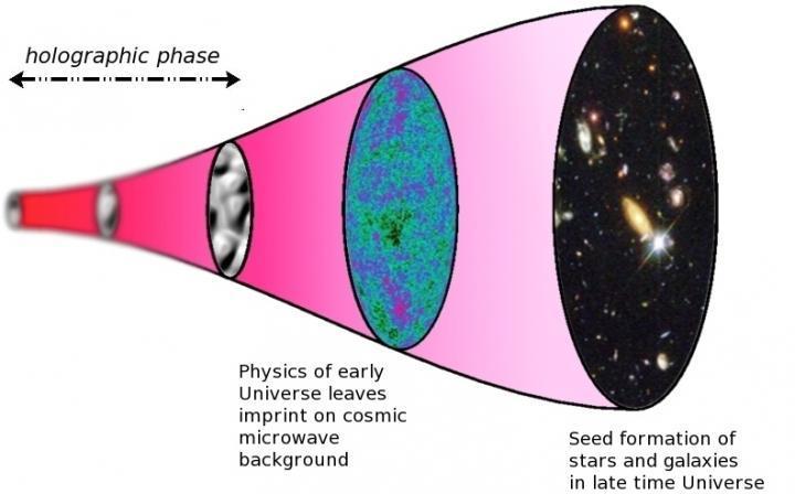 【アカシックレコード】やはり、この宇宙は「ホログラフィック」だった…実質的な証拠が明らかになる?