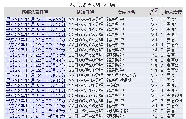 気象庁「福島県沖でのM7.4の地震は、東日本大震災の余震」と発表…震度1~3の地震が現在も続く