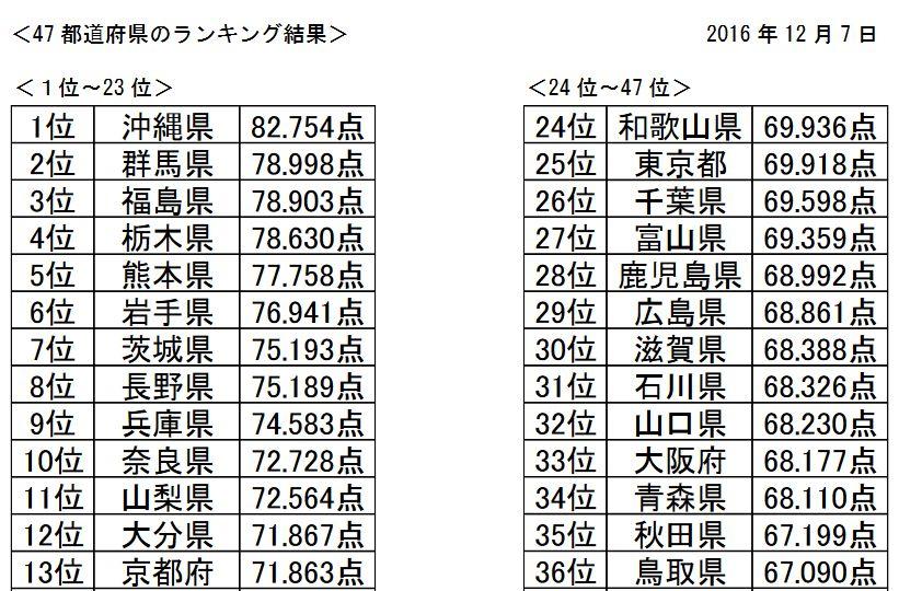 【日本列島】47都道府県「いい地盤ランキング」を発表 → 1位「沖縄県」 2位「群馬県」 3位「福島県」 4位「栃木県」 5位「熊本県」