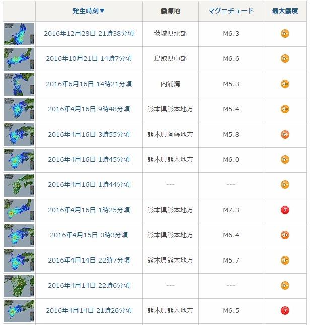 【2016年】大地震・前兆・予言.com よく読まれた記事ランキング