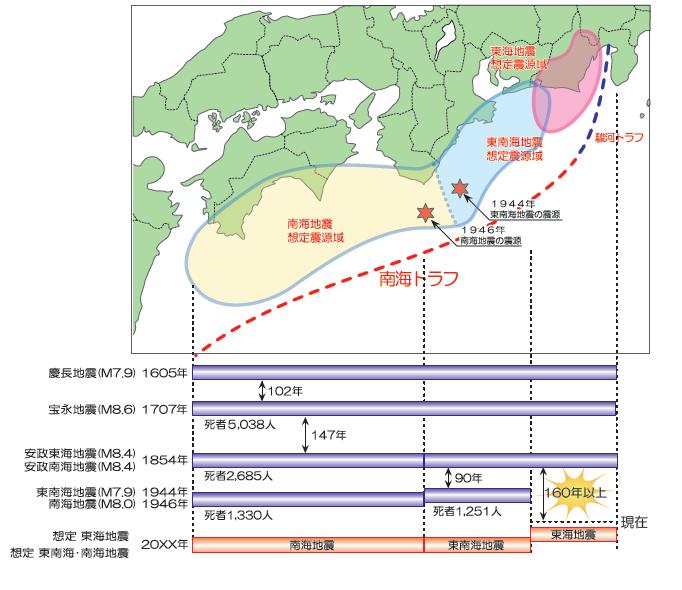 東海地震判定会「現在、地震に結びつく変化は観測されていない」