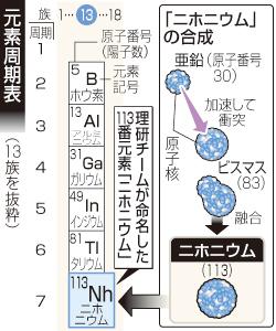 nh-nihonium.jpg