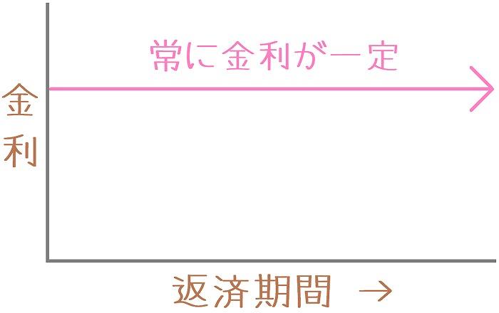 kotei-hendou01.jpg