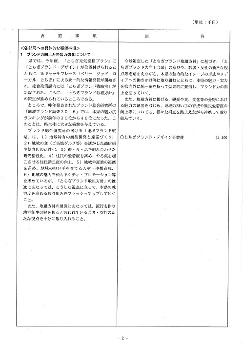 新年度当初予算編成に向けた政策推進要望に対する知事回答!02