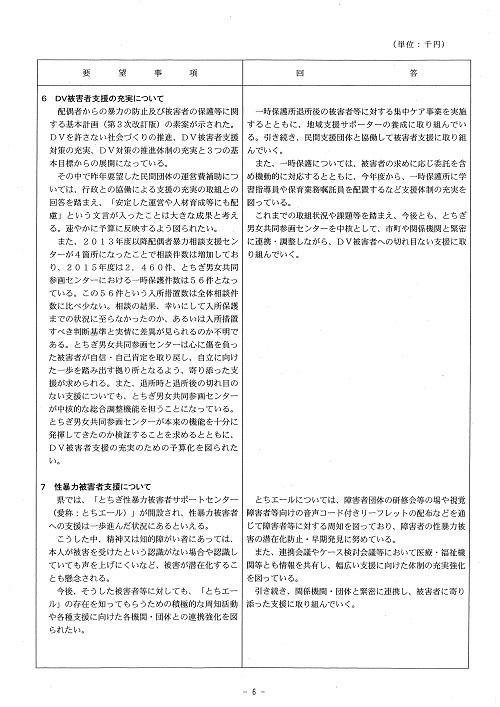 新年度当初予算編成に向けた政策推進要望に対する知事回答!06