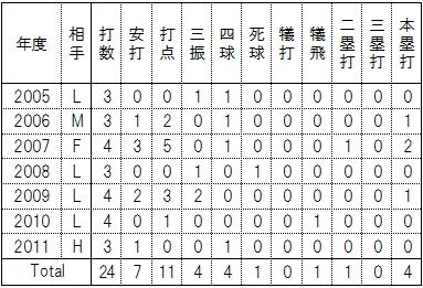 山崎武司選手の長女・奈々さん誕生日8月27日打撃成績