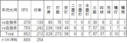 ロッテ平沢大河2016年2軍打撃成績
