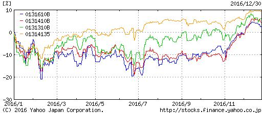 株式インデックスのパフォーマンス2016年総括