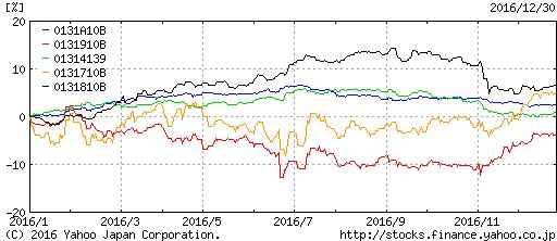 債券インデックスのパフォーマンス2016年総括