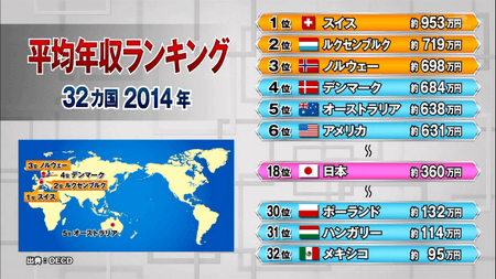 世界平均年収ランキング