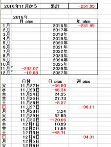 2016年11月28日から12月3日 -84,31PIPS